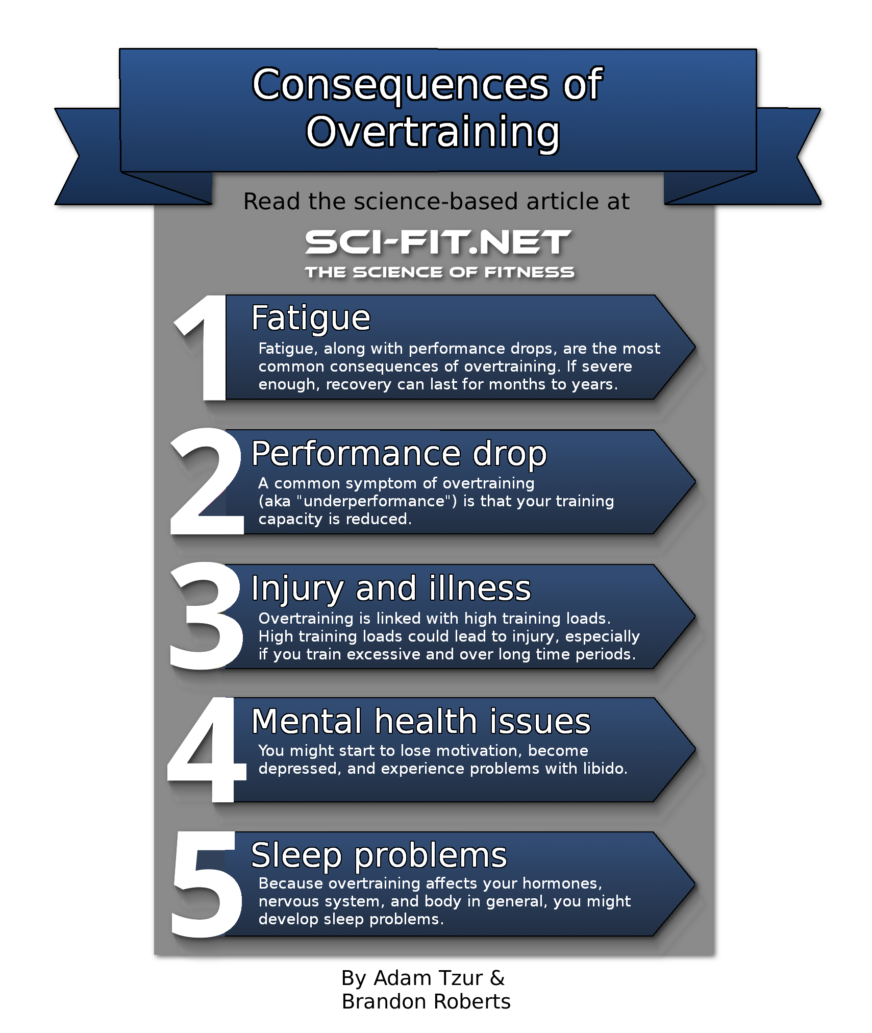 Practical Guidelines For Practical Fitness Solutions: Using Science To Solve Overtraining: A Practical Guide