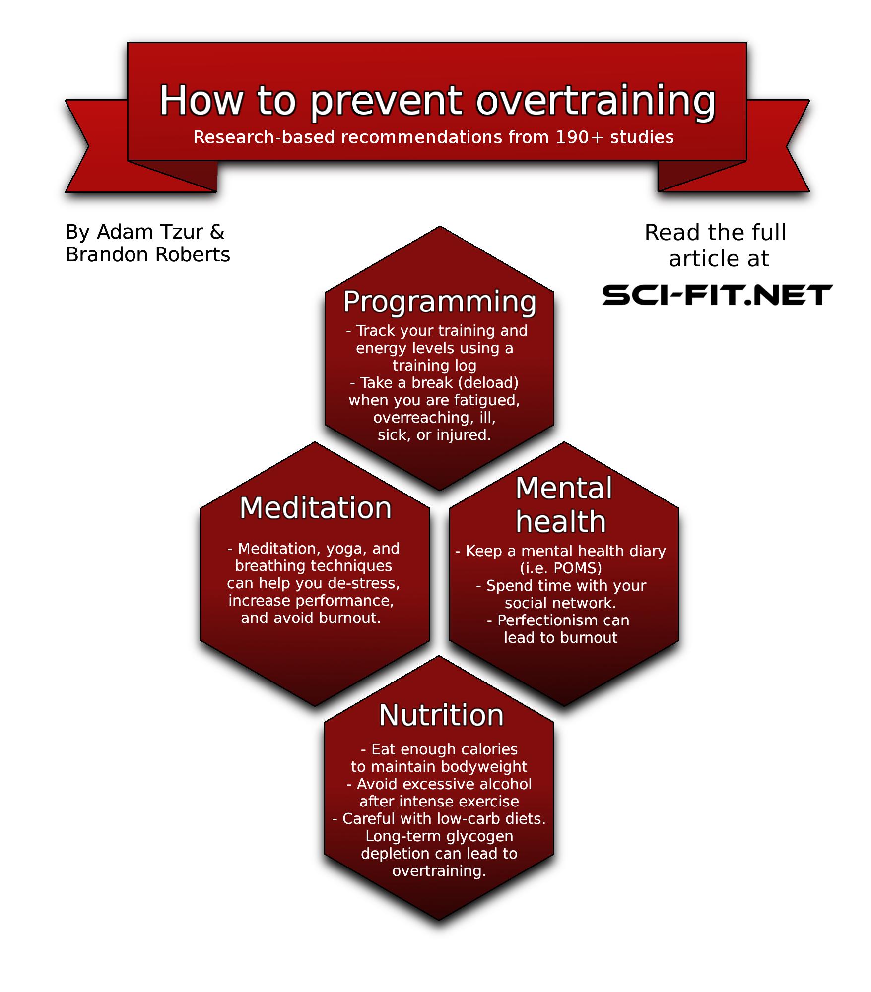 preventing overtraining