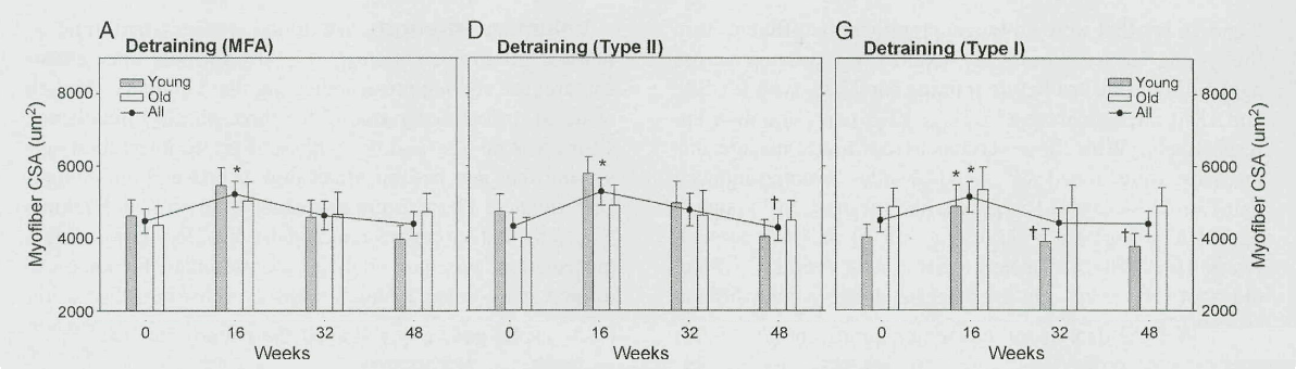 Bickel et al., 2011 - detraining group CSA