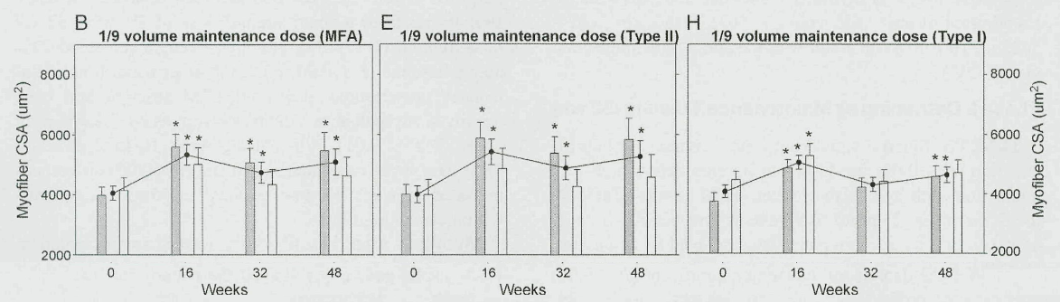 Bickel et al., 2011 - lowest volume group CSA