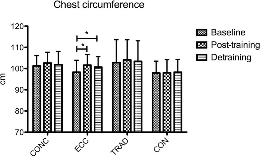 Coratella and Schena, 2016 chest circumference