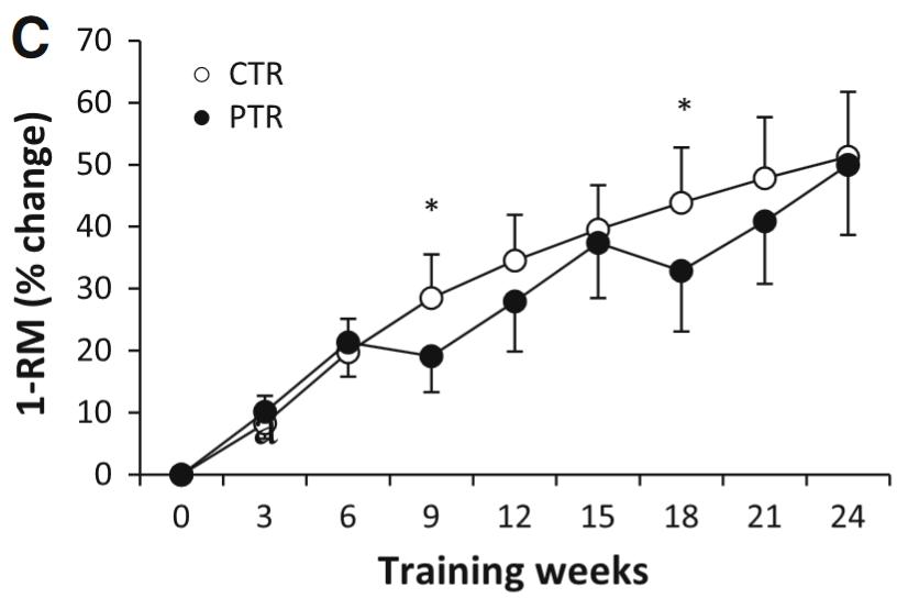 Ogasawara et al., 2013 - 1RM