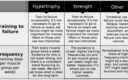 scientific recommendations strength hypertrophy