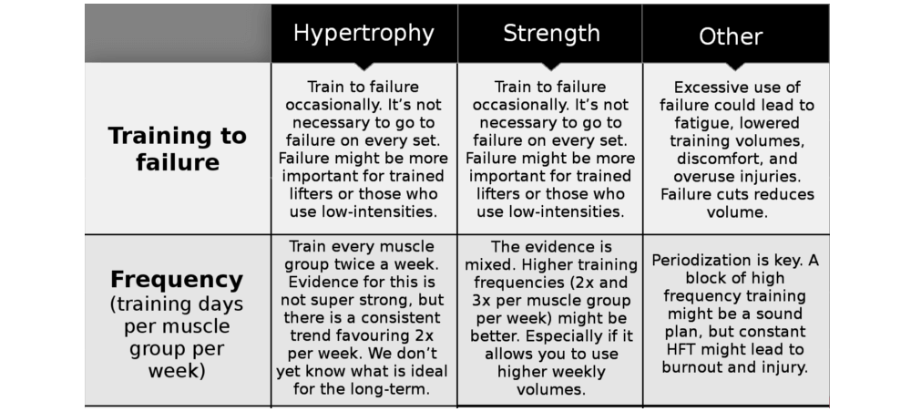 Scientific Recommendations for Strength and Hypertrophy Training