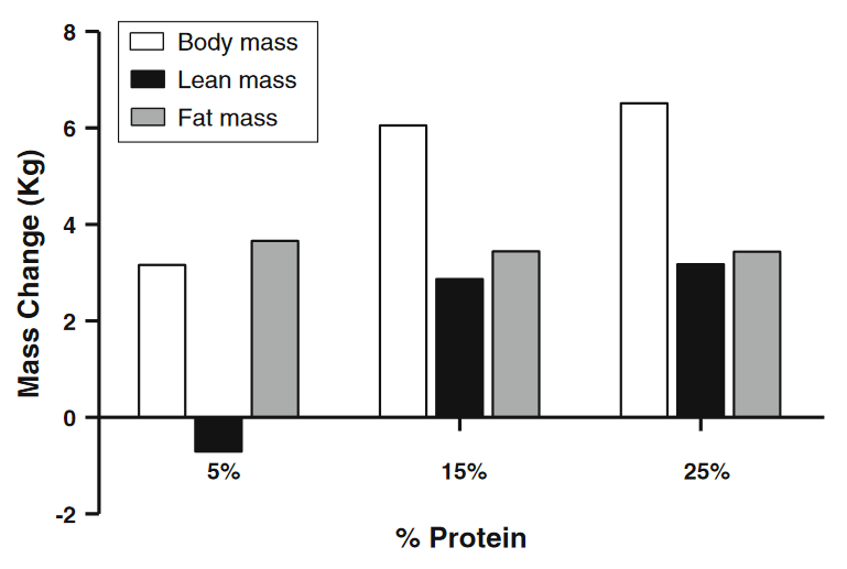 Gaining Muscle Mass in a Deficit vs  Bulking (Research Review) • Sci-Fit