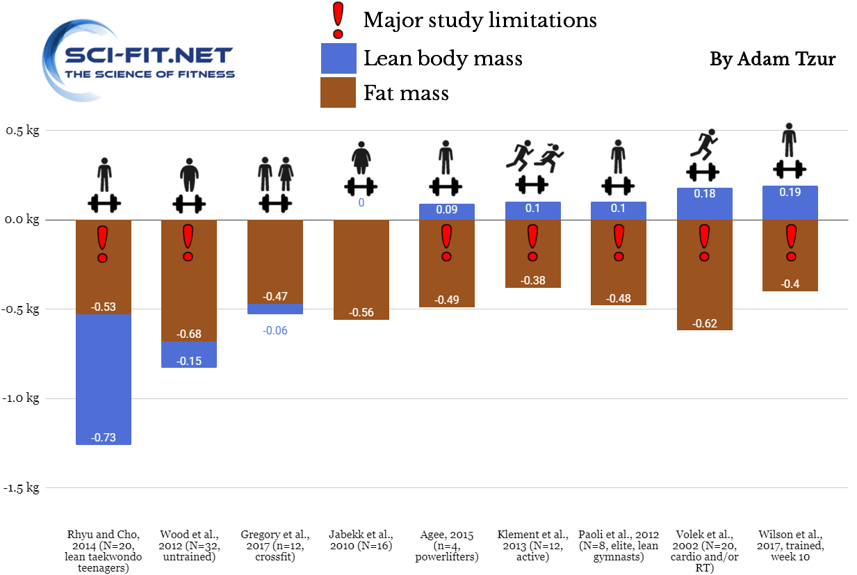 Sci-fit LBM graph ketogenic diet studies with resistance training