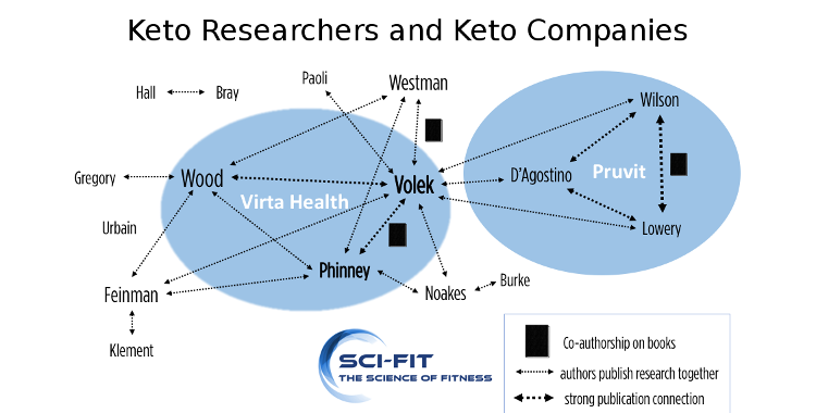 Keto scientists connections to companies