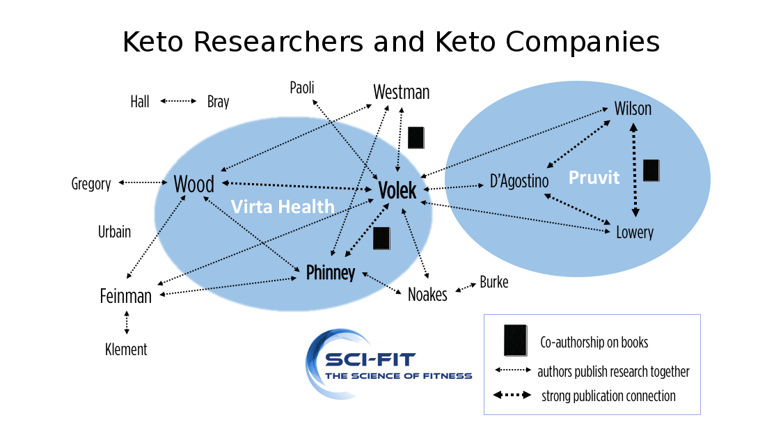 Keto Scientists and companies investigated