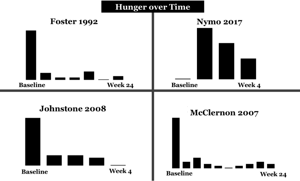 hunger with ketogenic diet