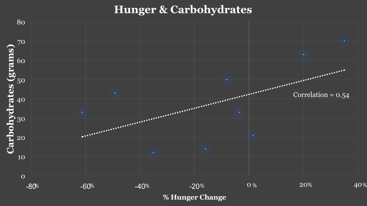 Ketogenic diet carbs hunger correlation