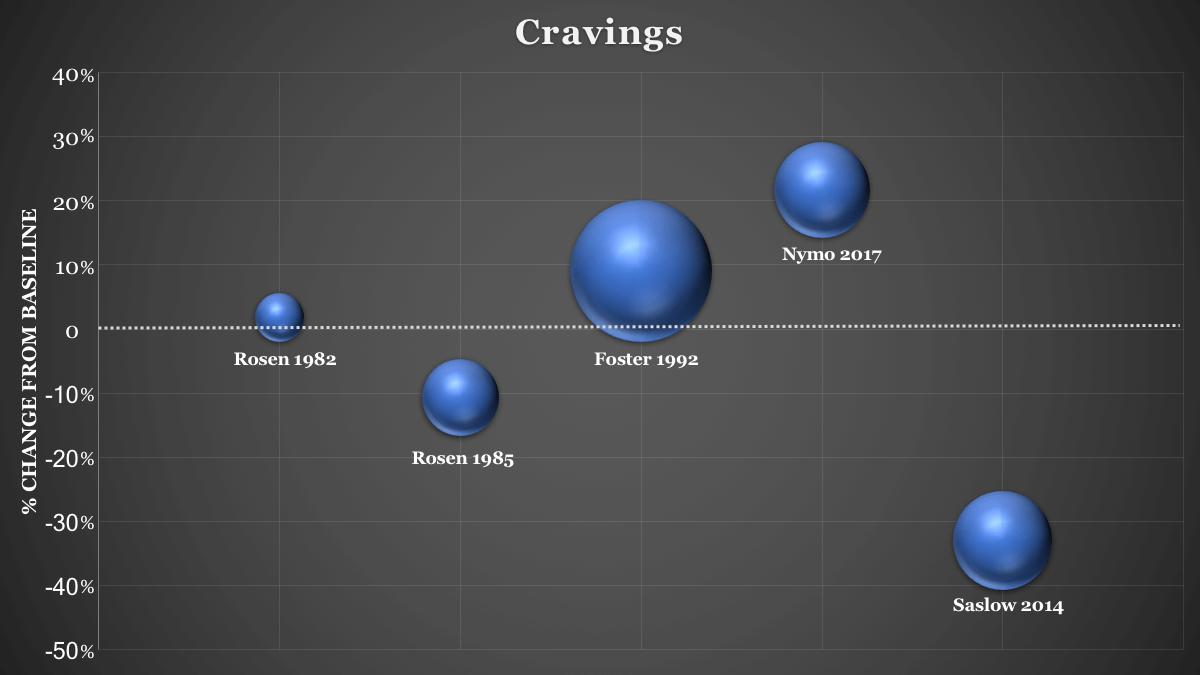 Ketogenic diet cravings graph