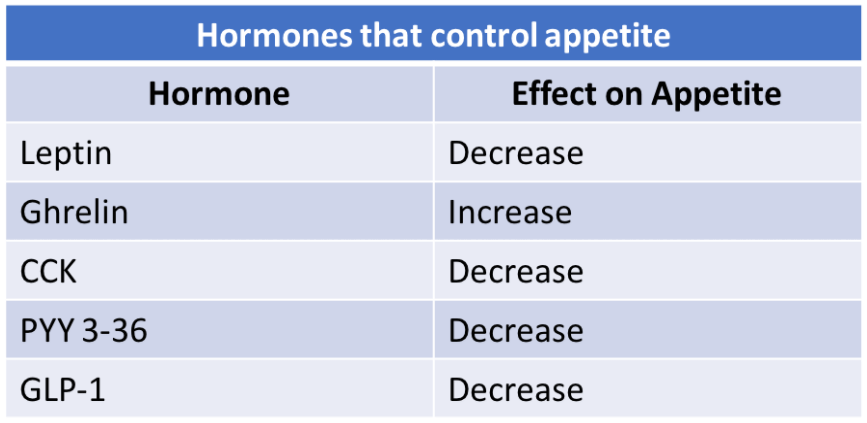 Satiety hormones overview  table