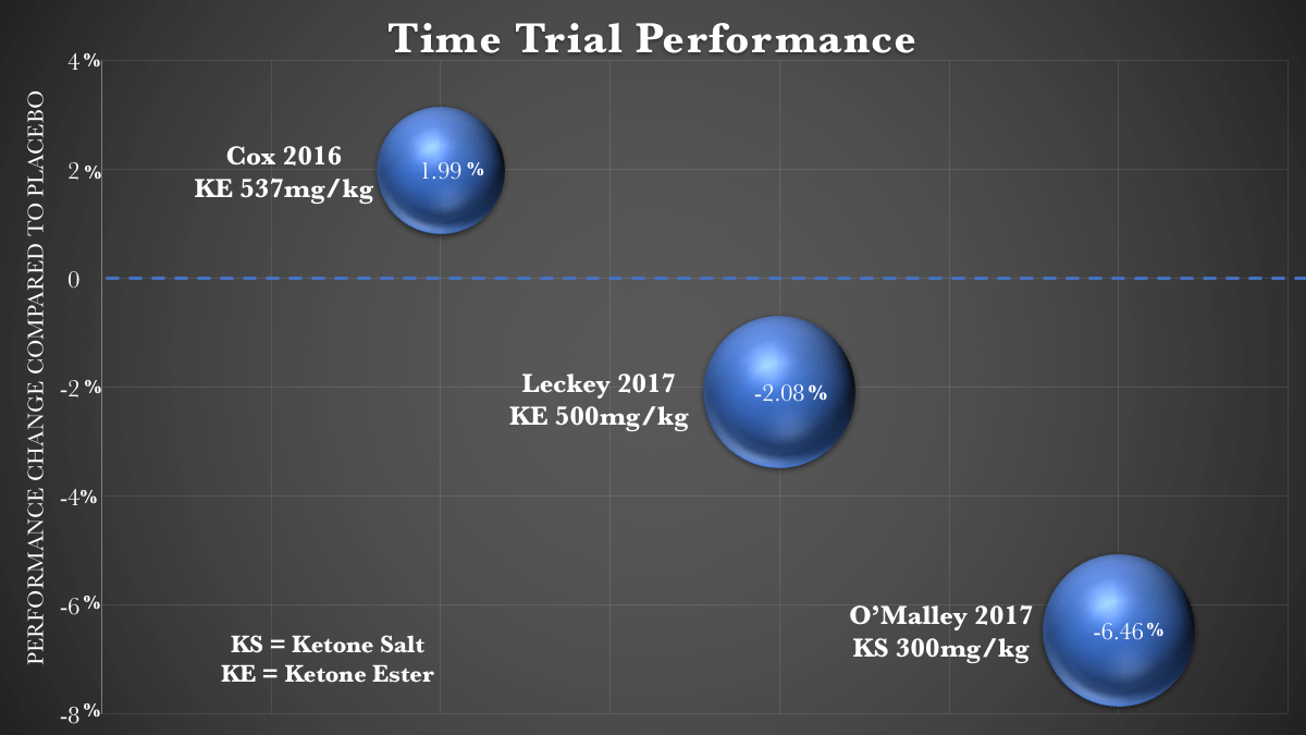 Exogenous Ketones Performance time trial