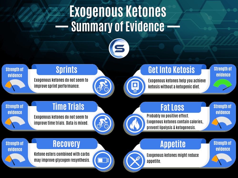 Sci-fit Exogenous ketones summary table 1000x747 tinified