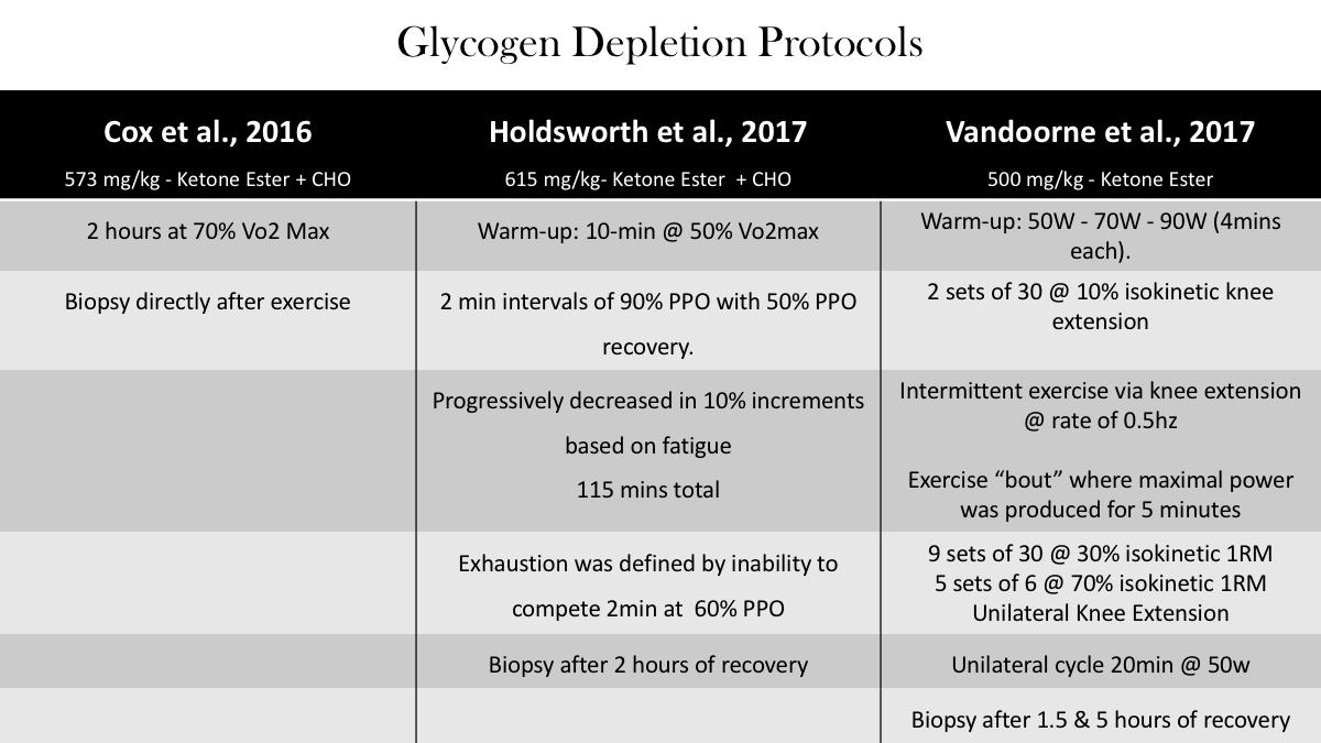 Study protocols glycogen synthesis exogenous ketones