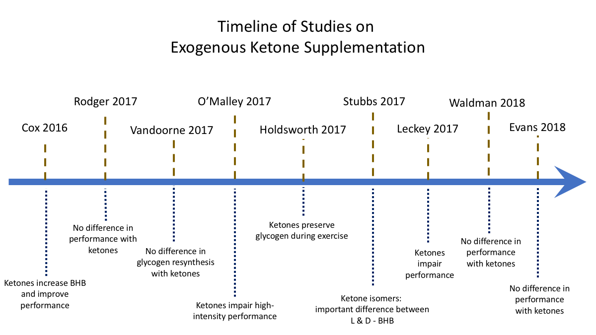 Timeline of exogenous ketone studies