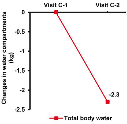 Gomez-Arbelaez et al., 2017 - Water (Edited)