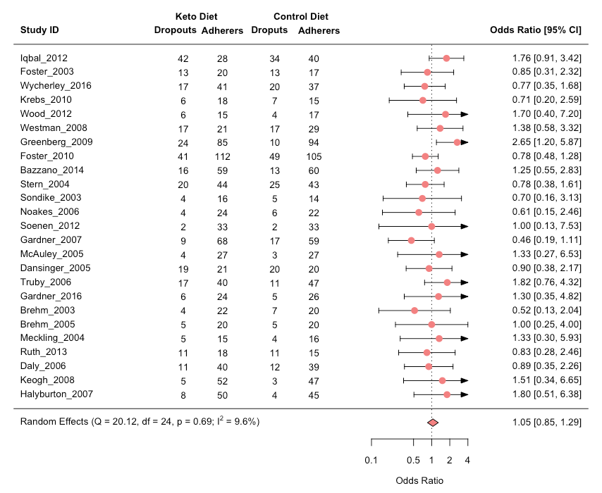 Odds ratio sensitivity analysis keto dropouts sci-fit