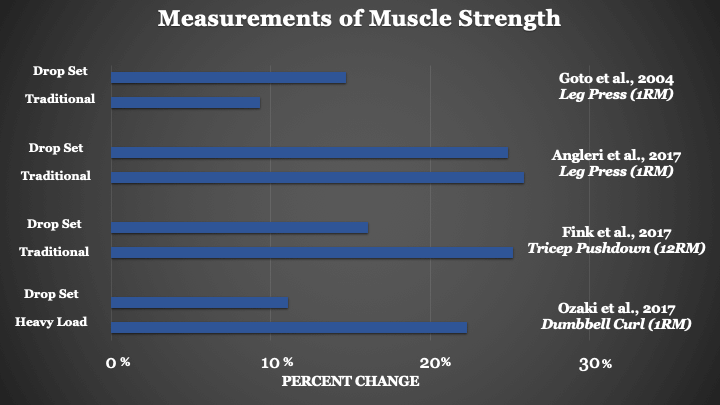Drop set strength graph sci-fit