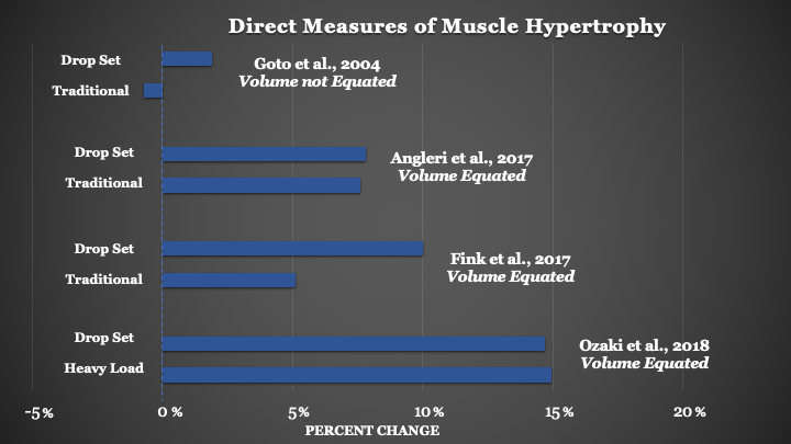 Drop set hypertrophy sci-fit