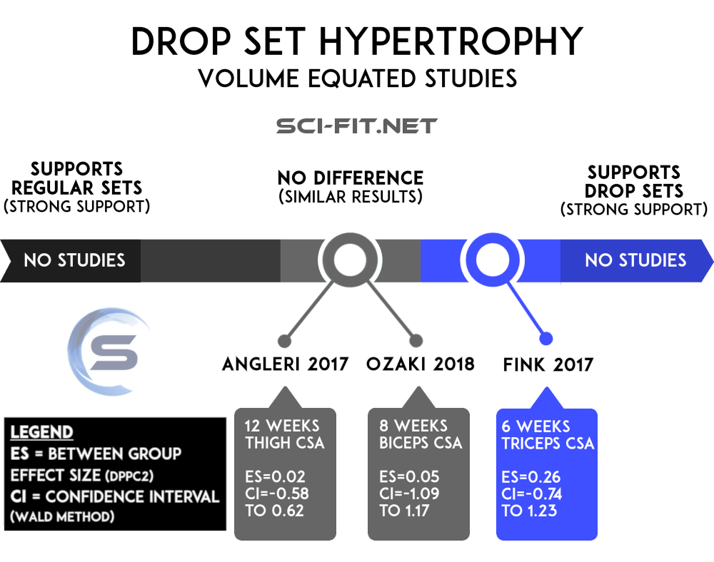 Dropset infographic hypertrophy  sci-fit.net
