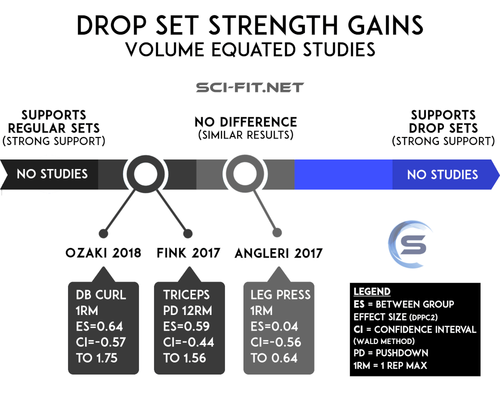 Dropset infographic strength sci-fit.net