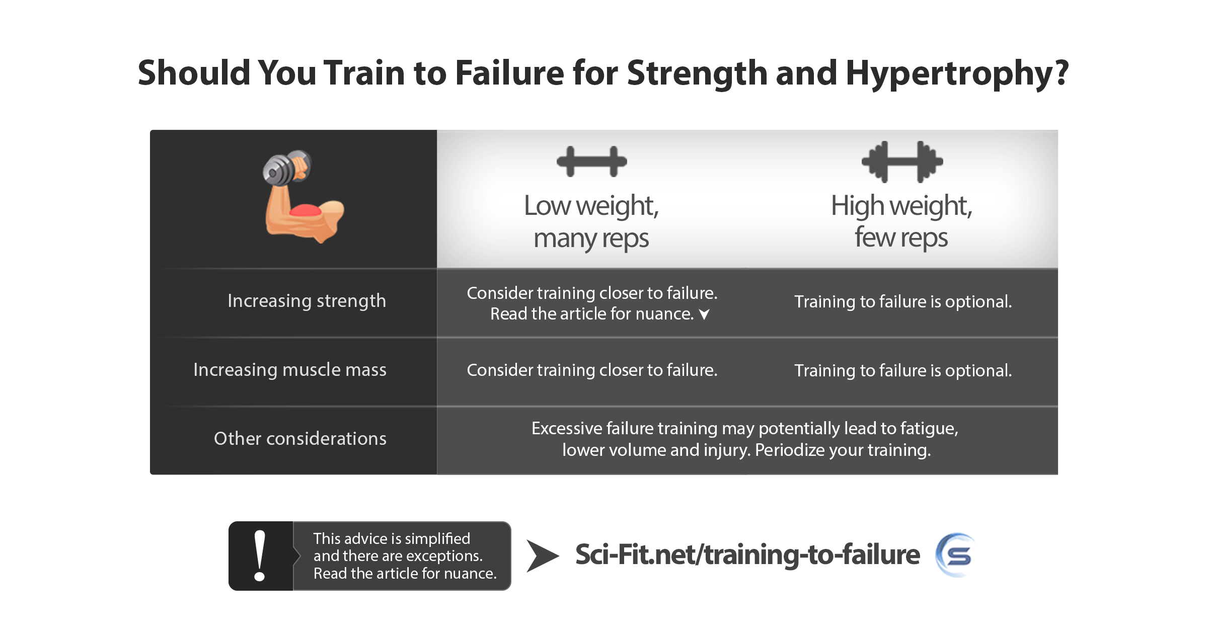 Featured image training to failure (Infographic) sci-fit