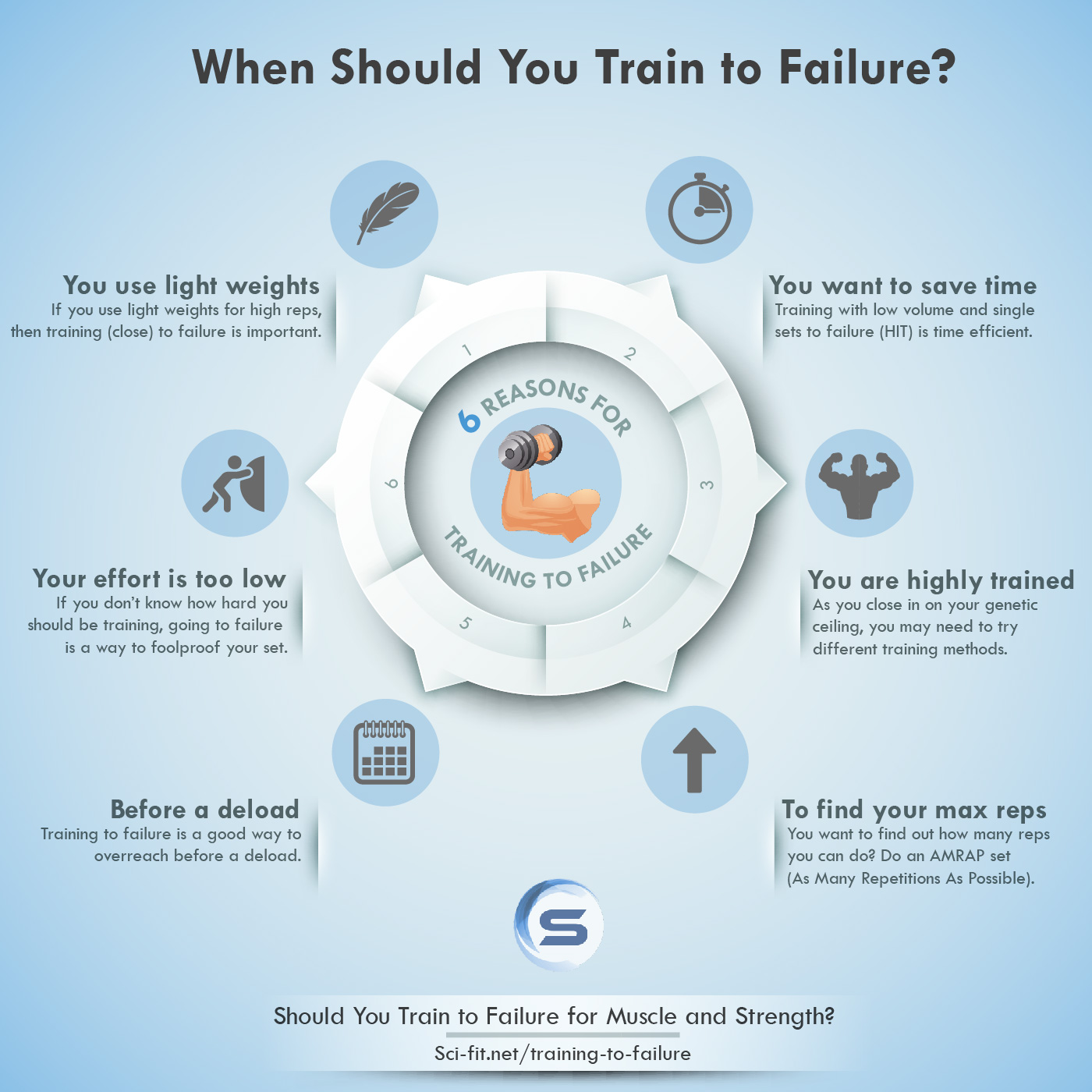 When should you train to failure (Infographic, Sci-Fit)